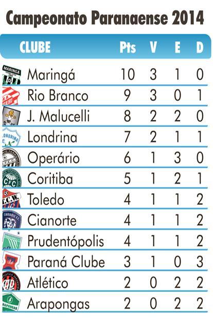 Classificação Paranaense 2014 - 4a. rodada